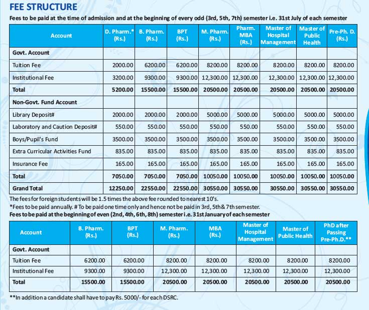 Shridhar University fee structure